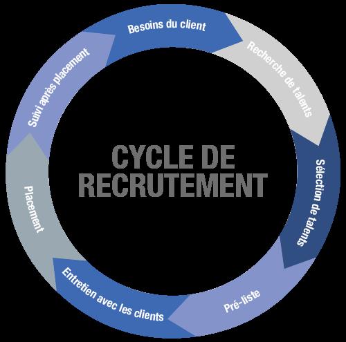 Cabinet recrutement luxembourg recrutement intrim with - Entretien avec cabinet de recrutement ...